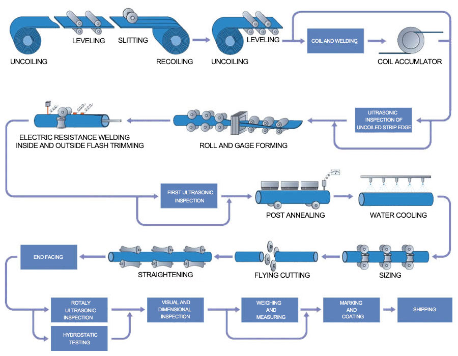 ERW-steel-pipe-production-process-2